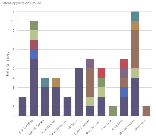 Analytics Dashboard bars