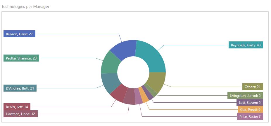 Analytics Dashboard pie